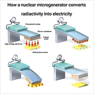 Nuclear Micro Batteries