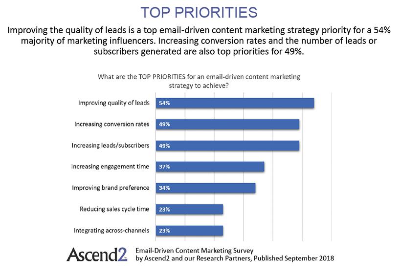 priorities of email marketing