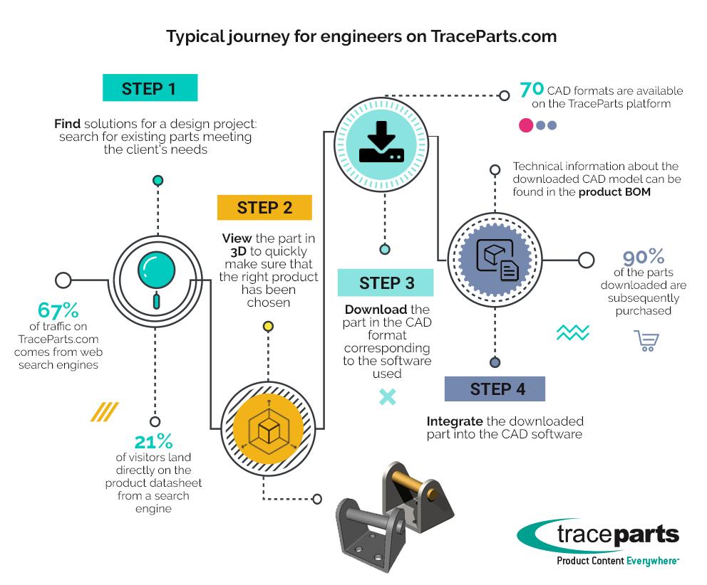 Engineers journey
